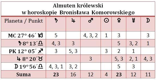 Almuten krolewski w horoskopie Komorowskiego