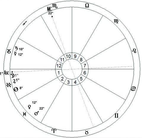 Hadrian horoskop
