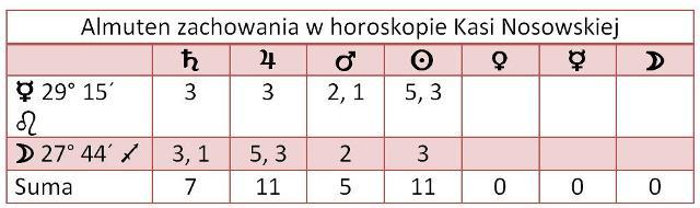 Almuten - Nosowska