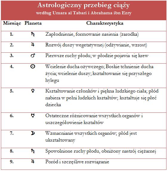Astrologiczny przebieg ciazy (ibn Ezra)