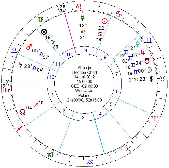 Hipotetyczny horoskop aborcji